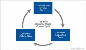 Why investors love the SaaS business model & why you should move to one? Blog