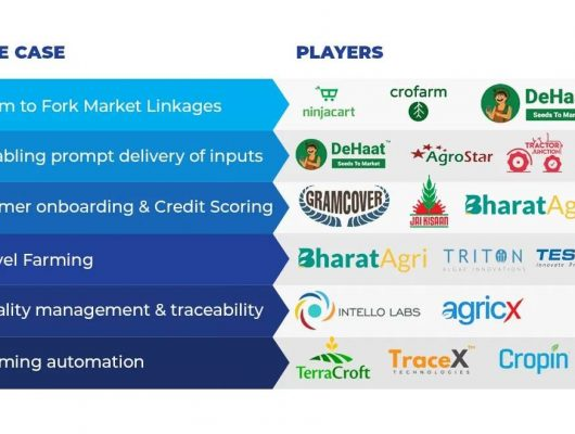 How Agritech has changed the Agribusiness sector in India